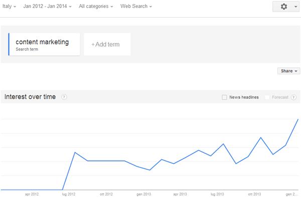 content marketing in italia