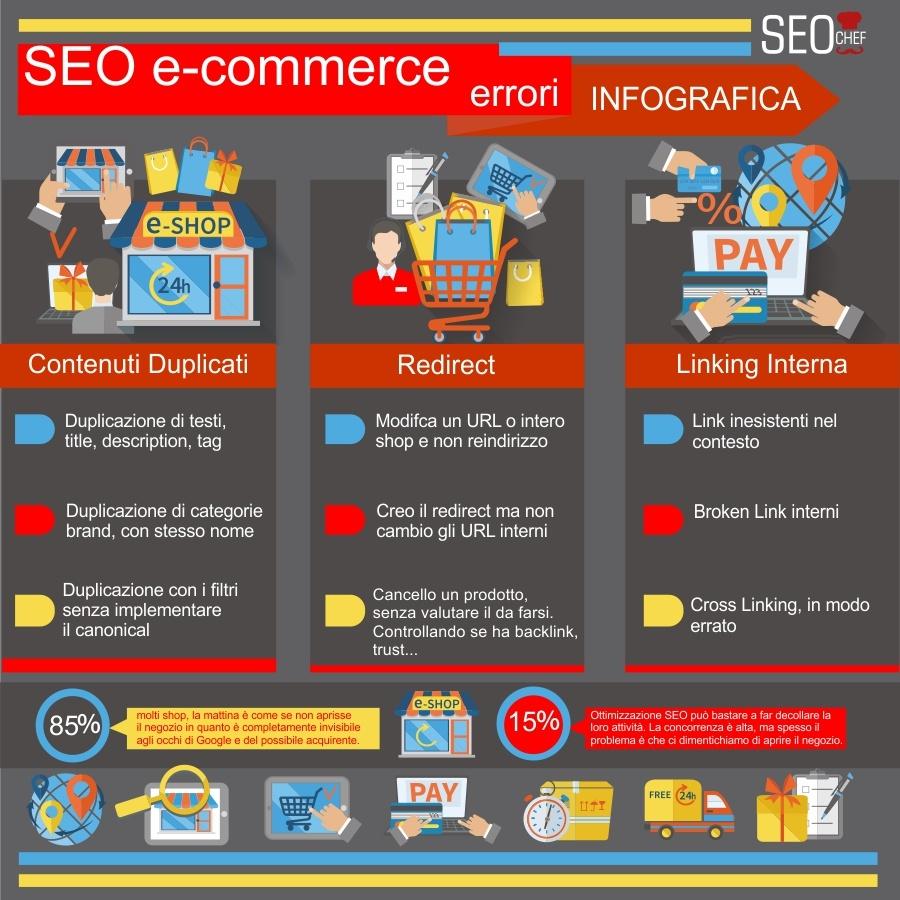 gli errori seo per e-commerce