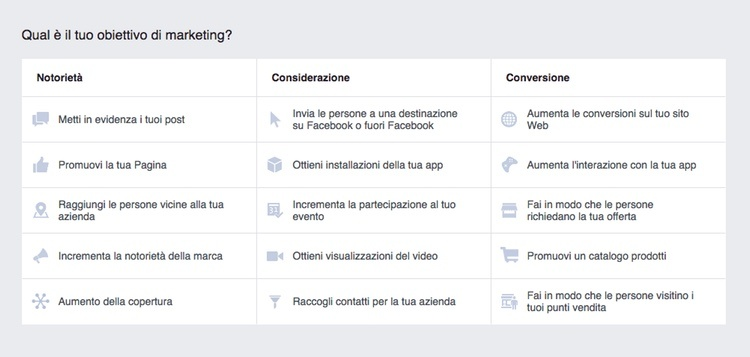Obiettivi di marketing in Facebook Ads