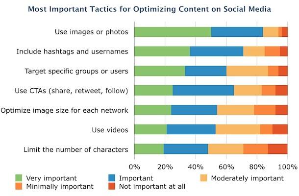 Come ottimizzare i contenuti per la propria stratega