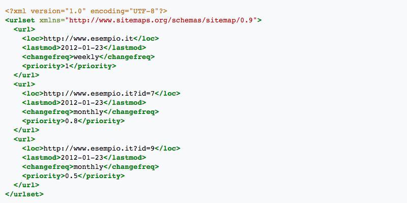 Come creare una sitemap (con esempio)